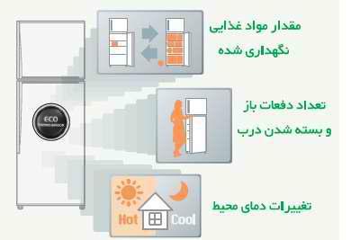 عوامل موثر بر دمای داخل یخچال